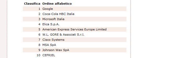 Il miglior ambiente di lavoro?! Google Italia